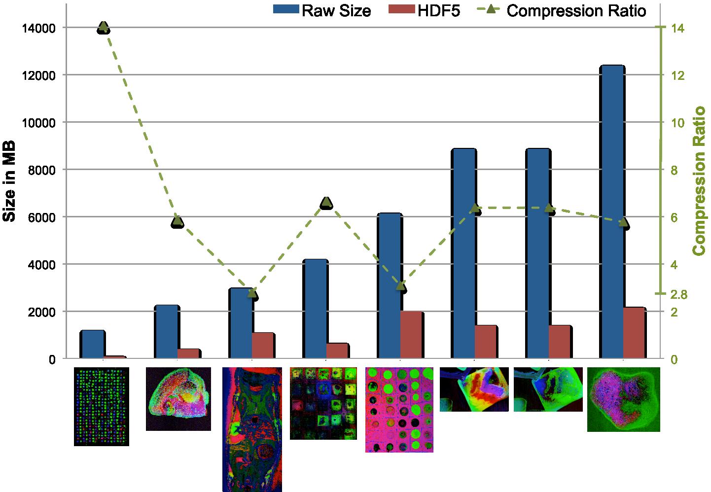 HDF5 I/O Performance — BASTet: Berkeley Analysis and Storage Toolkit